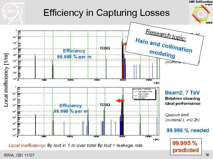 Efficiency in Capturing Losses Local inefficiency [1/m] Resea Efficiency 99. 998 % per m