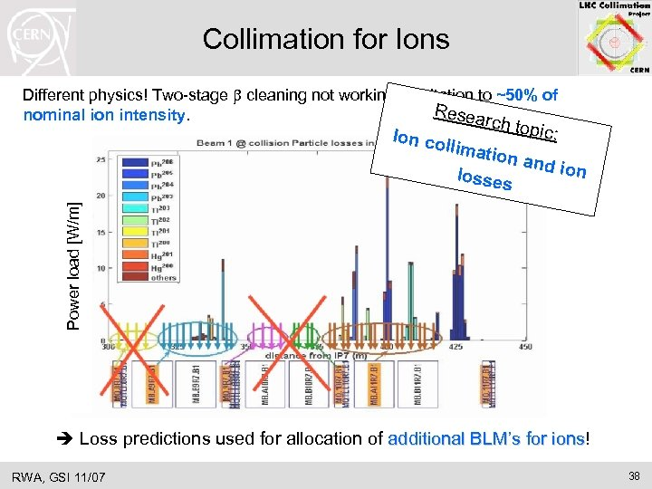 Collimation for Ions Different physics! Two-stage b cleaning not working! Limitation to ~50% of