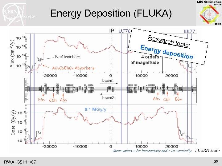 K. Tsoulou et al Energy Deposition (FLUKA) Resea rch top ic: Energ y depo