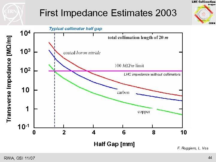 Transverse Impedance [MΩ/m] First Impedance Estimates 2003 Typical collimator half gap 104 103 102