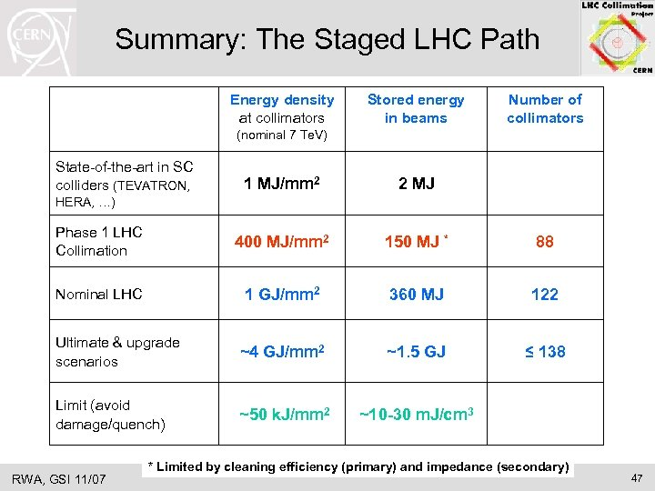 Summary: The Staged LHC Path Energy density at collimators Stored energy in beams Number