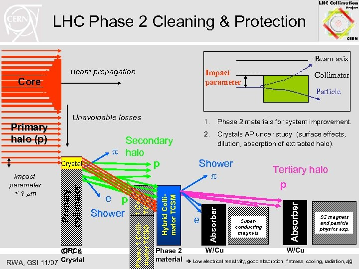 LHC Phase 2 Cleaning & Protection Beam axis Beam propagation Impact parameter Core Particle
