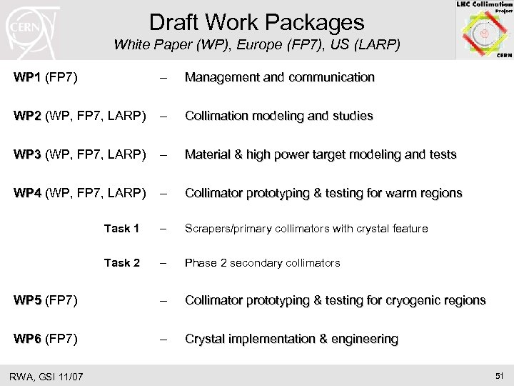 Draft Work Packages White Paper (WP), Europe (FP 7), US (LARP) WP 1 (FP