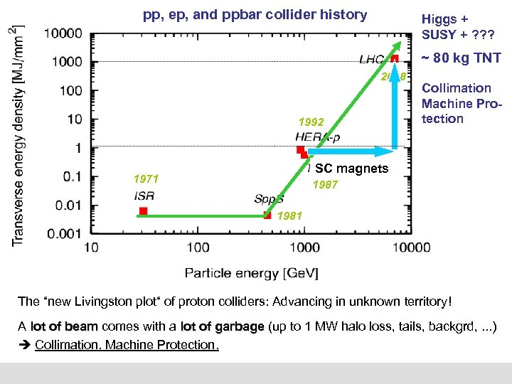 pp, ep, and ppbar collider history Higgs + SUSY + ? ? ? ~