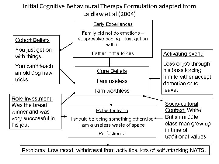 Initial Cognitive Behavioural Therapy Formulation adapted from Laidlaw et al (2004) Early Experiences Cohort