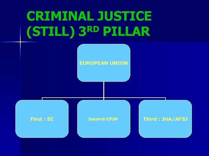 CRIMINAL JUSTICE RD PILLAR (STILL) 3 EUROPEAN UNION First : EC Second: CFSP Third