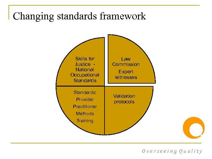 Changing standards framework Skills for Justice - National Occupational Standards: Provider Practitioner Methods Law