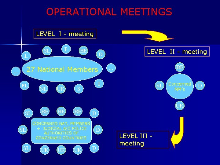 OPERATIONAL MEETINGS LEVEL I - meeting L SL F BE 27 National Members .