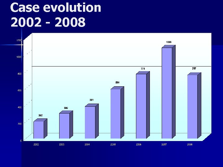Case evolution 2002 - 2008