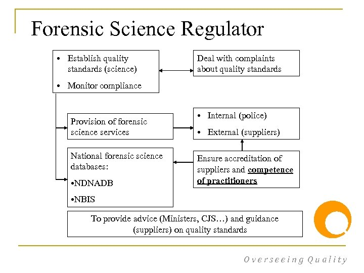 Forensic Science Regulator • Establish quality standards (science) Deal with complaints about quality standards
