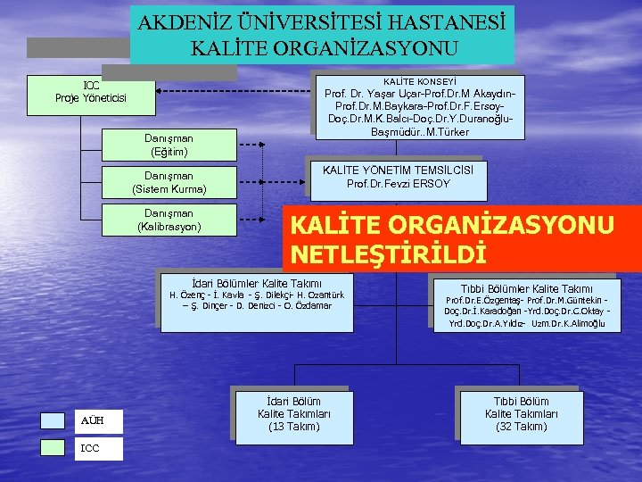 AKDENİZ ÜNİVERSİTESİ HASTANESİ KALİTE ORGANİZASYONU KALİTE KONSEYİ ICC Proje Yöneticisi Prof. Dr. Yaşar Uçar-Prof.