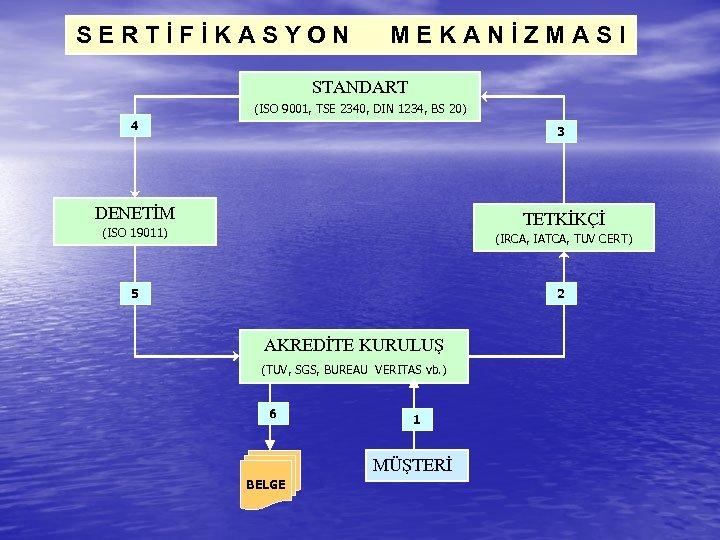 SERTİFİKASYON MEKANİZMASI STANDART (ISO 9001, TSE 2340, DIN 1234, BS 20) 4 3 DENETİM