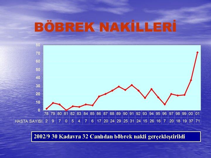 BÖBREK NAKİLLERİ 2002/9 30 Kadavra 32 Canlıdan böbrek nakli gerçekleştirildi
