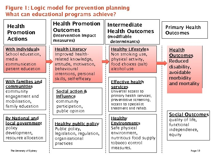 Figure 1: Logic model for prevention planning What can educational programs achieve? Health Promotion