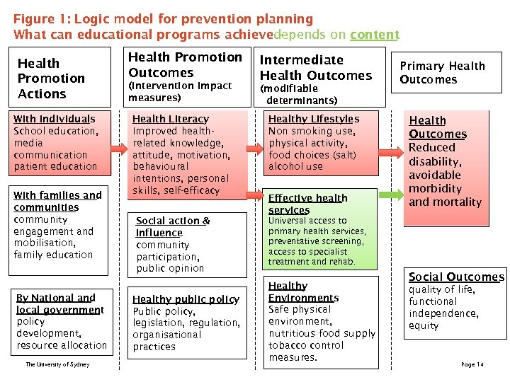 Figure 1: Logic model for prevention planning What can educational programs achievedepends on content