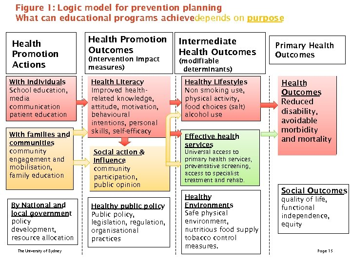 Figure 1: Logic model for prevention planning What can educational programs achievedepends on purpose