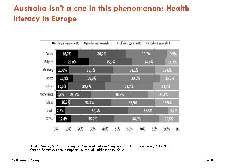 Australia isn't alone in this phenomenon: Health literacy in Europe: comparative results of the