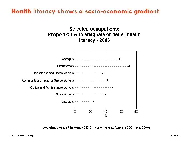 Health literacy shows a socio-economic gradient Selected occupations: Proportion with adequate or better health