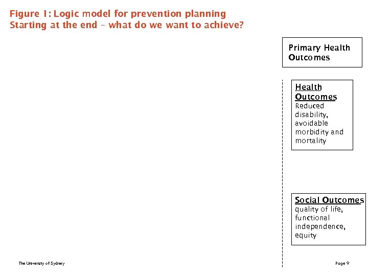 Figure 1: Logic model for prevention planning Starting at the end – what do