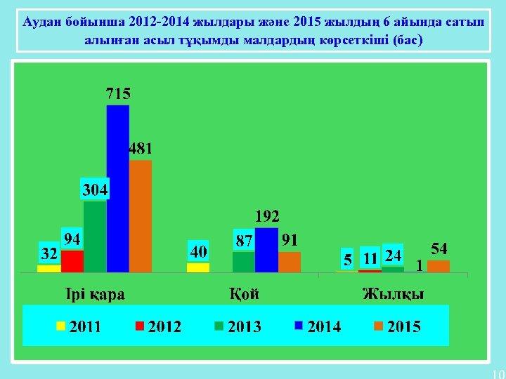 Аудан бойынша 2012 -2014 жылдары және 2015 жылдың 6 айында сатып алынған асыл тұқымды