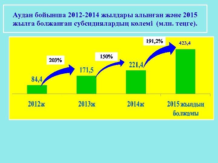 Аудан бойынша 2012 -2014 жылдары алынған және 2015 жылға болжанған субсидиялардың көлемі (млн. теңге).