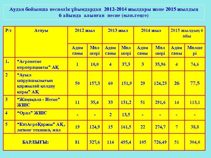 Аудан бойынша несиелік ұйымдардан 2012 -2014 жылдары және 2015 жылдың 6 айында алынған несие