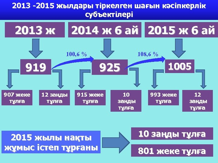 2013 -2015 жылдары тіркелген шағын кәсіпкерлік субъектілері 2013 ж 2014 ж 6 ай 2015