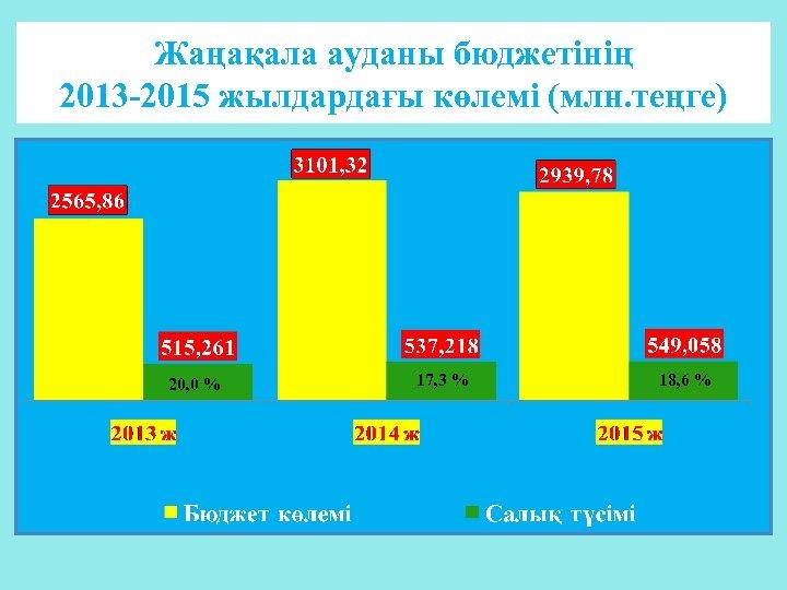 Жаңақала ауданы бюджетінің 2013 -2015 жылдардағы көлемі (млн. теңге) 20, 0 % 17, 3