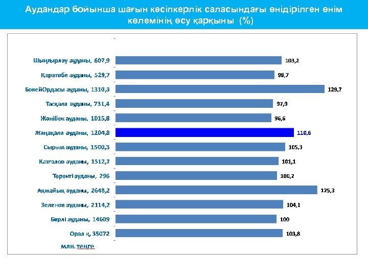 Аудандар бойынша шағын кәсіпкерлік саласындағы өнідірілген өнім көлемінің өсу қарқыны (%)