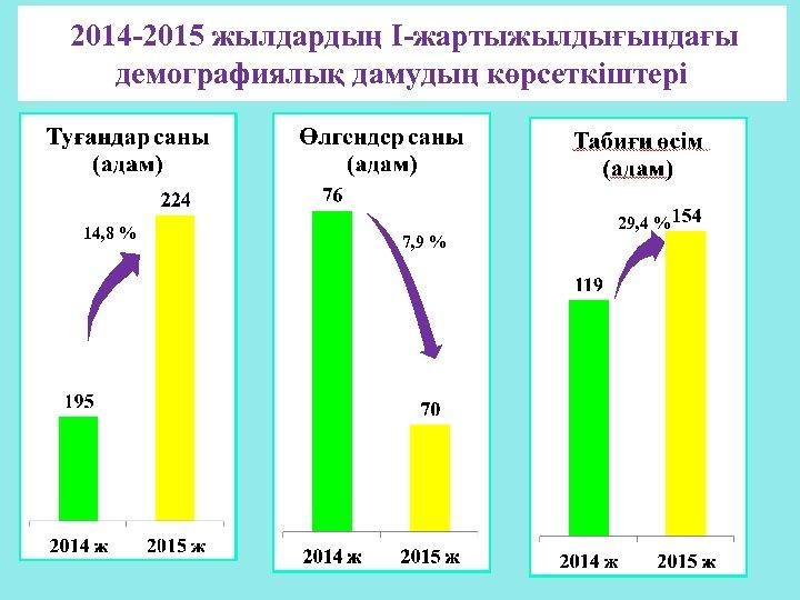2014 -2015 жылдардың I-жартыжылдығындағы демографиялық дамудың көрсеткіштері 14, 8 % 7, 9 % 29,