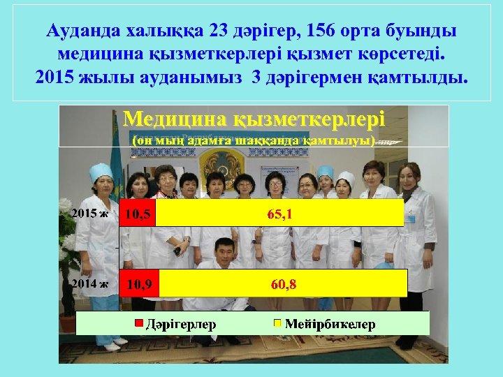 Ауданда халыққа 23 дәрігер, 156 орта буынды медицина қызметкерлері қызмет көрсетеді. 2015 жылы ауданымыз