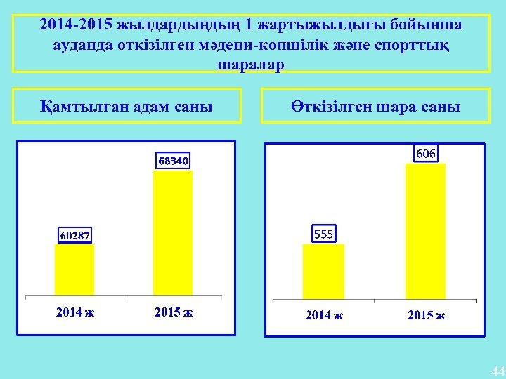 2014 -2015 жылдардыңдың 1 жартыжылдығы бойынша ауданда өткізілген мәдени-көпшілік және спорттық шаралар Қамтылған адам