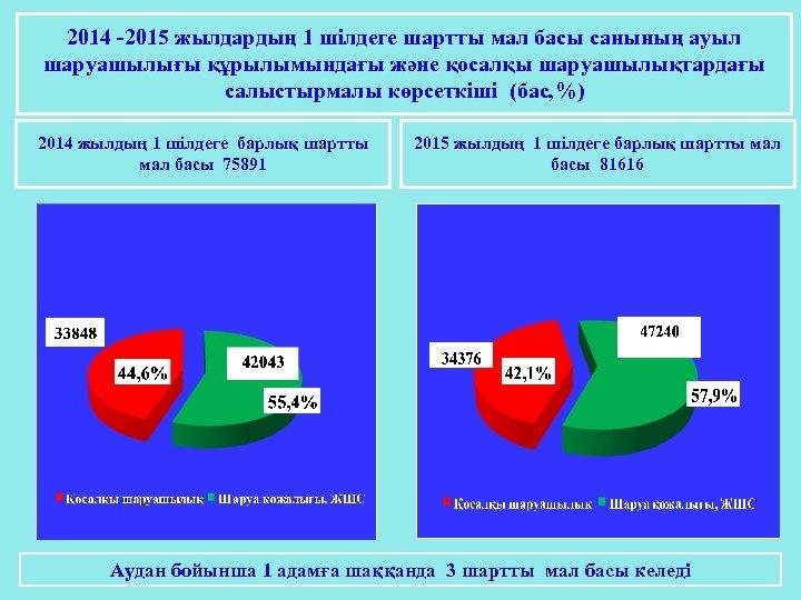 2014 -2015 жылдардың 1 шілдеге шартты мал басы санының ауыл шаруашылығы құрылымындағы және қосалқы