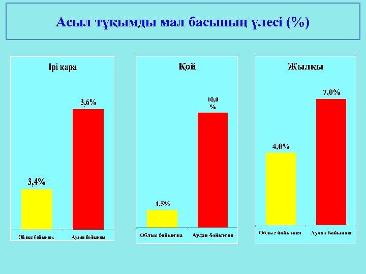 Асыл тұқымды мал басының үлесі (%)