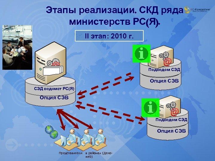 Этапы реализации. СКД ряда министерств РС(Я). II этап: 2010 г. @ @ Подведом СЭД