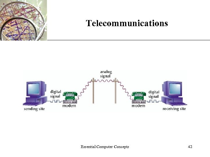 Telecommunications Essential Computer Concepts XP 42