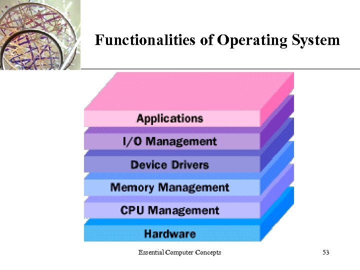 XP Functionalities of Operating System Essential Computer Concepts 53