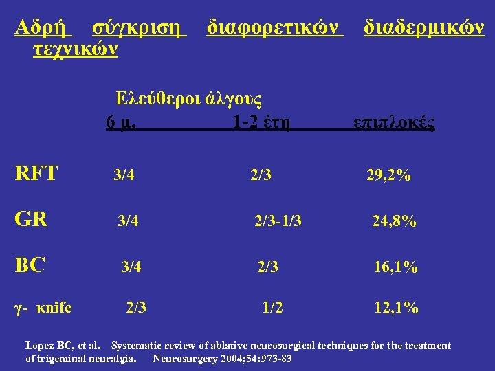 Αδρή σύγκριση τεχνικών διαφορετικών Ελεύθεροι άλγους 6 μ. 1 -2 έτη διαδερμικών επιπλοκές RFT