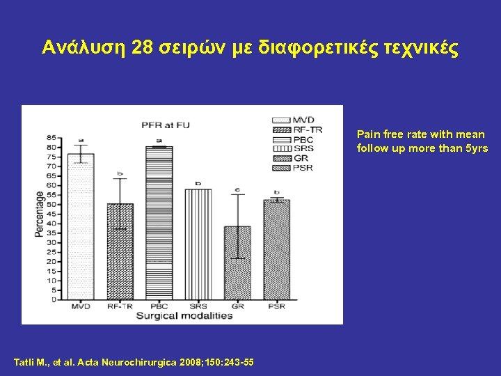 Ανάλυση 28 σειρών με διαφορετικές τεχνικές Pain free rate with mean follow up more