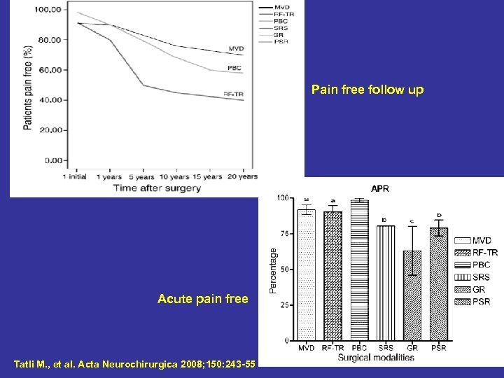 Pain free follow up Acute pain free Tatli M. , et al. Acta Neurochirurgica