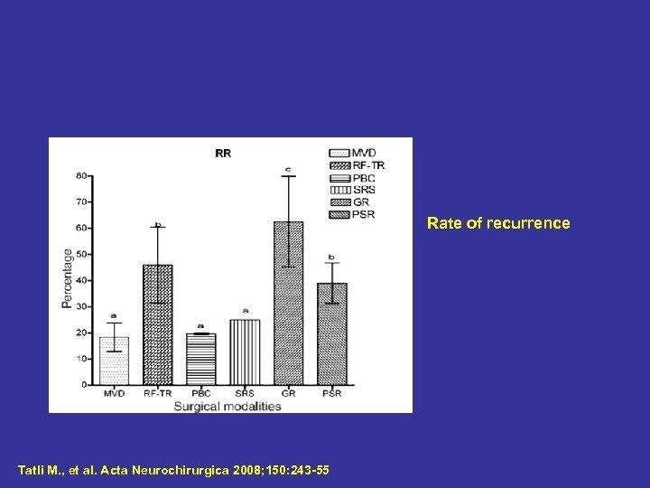 Rate of recurrence Tatli M. , et al. Acta Neurochirurgica 2008; 150: 243 -55
