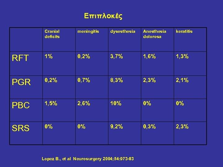 Επιπλοκές Cranial deficits meningitis dysesthesia Anesthesia dolorosa keratitis RFT 1% 0, 2% 3, 7%
