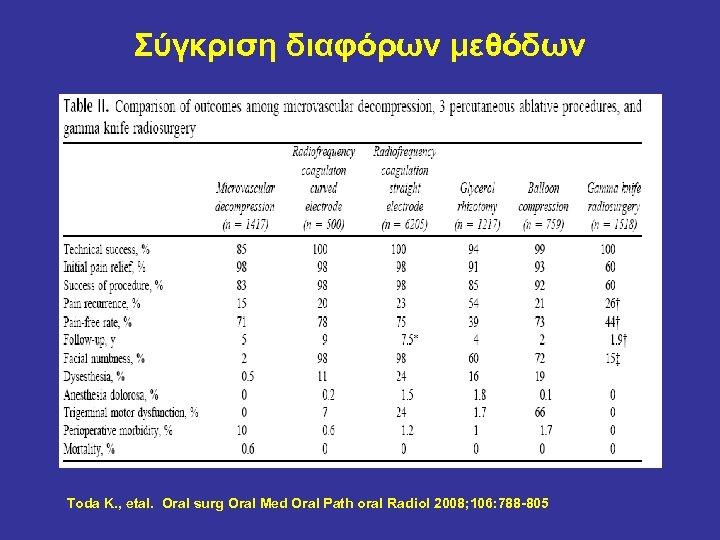 Σύγκριση διαφόρων μεθόδων Toda K. , etal. Oral surg Oral Med Oral Path oral