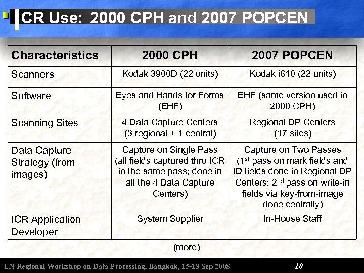 ICR Use: 2000 CPH and 2007 POPCEN Characteristics 2000 CPH 2007 POPCEN Scanners Kodak