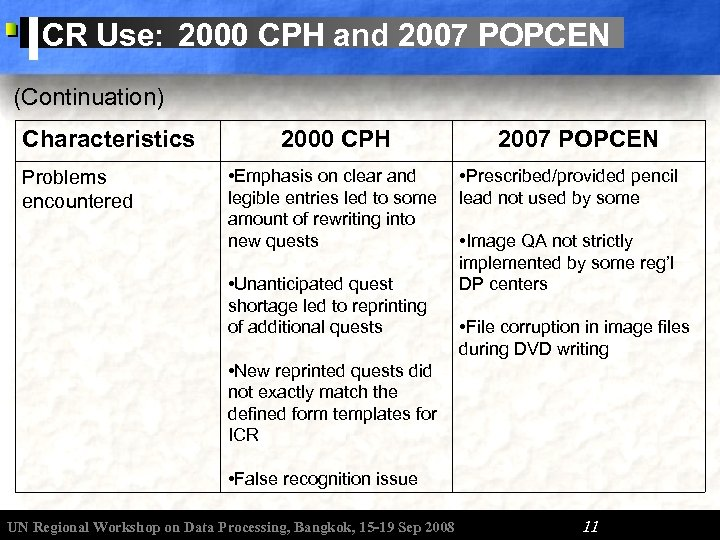 ICR Use: 2000 CPH and 2007 POPCEN (Continuation) Characteristics Problems encountered 2000 CPH •