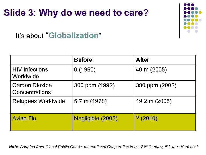 "Slide 3: Why do we need to care? It's about ""Globalization"". Before After HIV"
