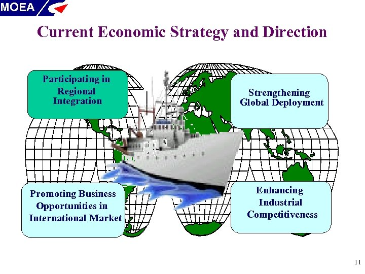 MOEA Current Economic Strategy and Direction Participating in Regional Integration Strengthening Global Deployment Promoting