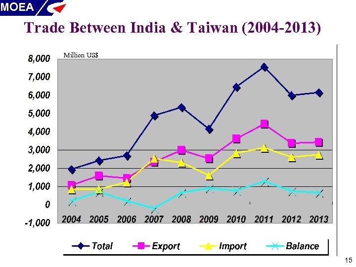 MOEA Trade Between India & Taiwan (2004 -2013) Million US$ 15
