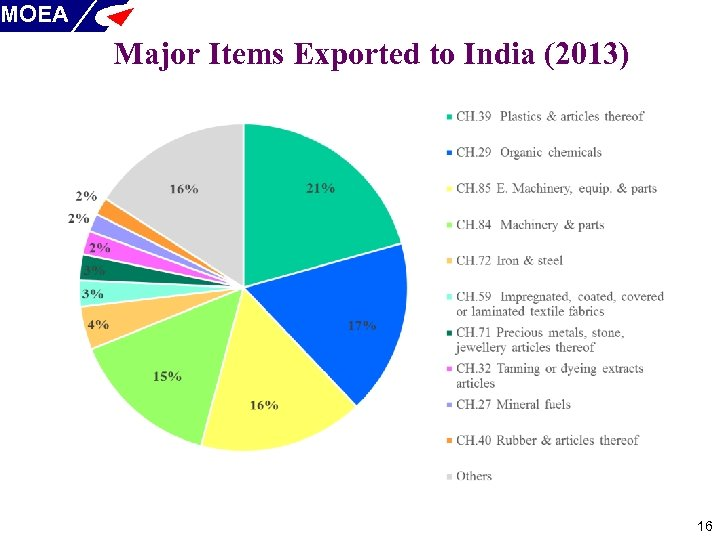 MOEA Major Items Exported to India (2013) 16