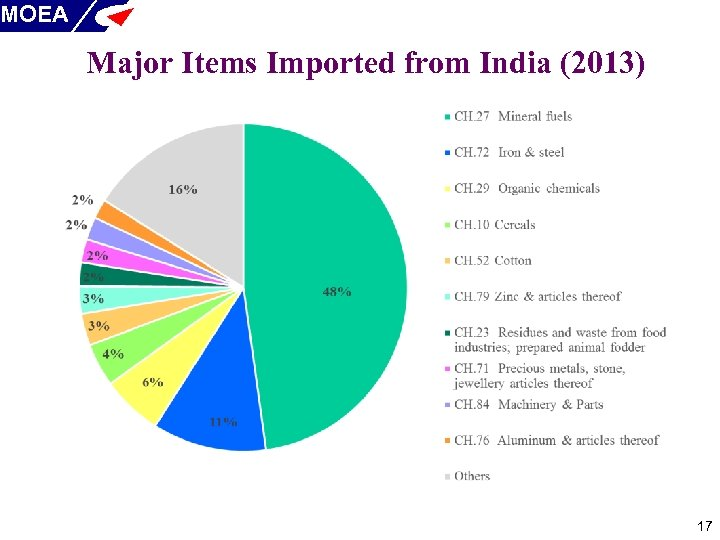 MOEA Major Items Imported from India (2013) 17